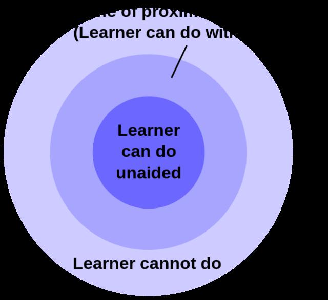 zone_of_proximal_development-svg