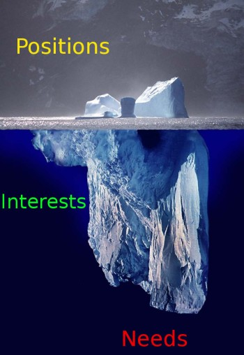 conflict_management_-_positions_vs-_interests_iceberg